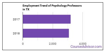 Psychology Professors in TX Employment Trend