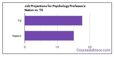Job Projections for Psychology Professors: Nation vs. TX