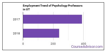 Psychology Professors in UT Employment Trend