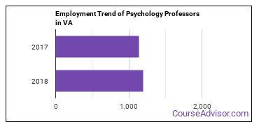 Psychology Professors in VA Employment Trend