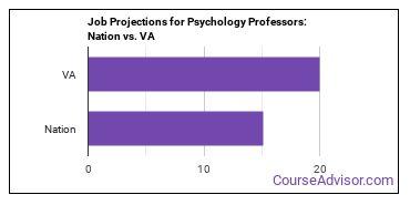 Job Projections for Psychology Professors: Nation vs. VA