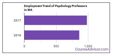 Psychology Professors in WA Employment Trend