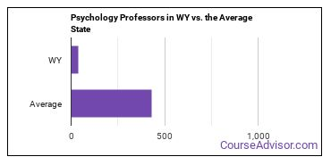 Psychology Professors in WY vs. the Average State