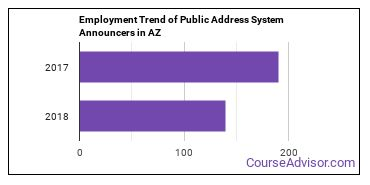 Public Address System Announcers in AZ Employment Trend
