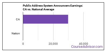 Public Address System Announcers Earnings: CA vs. National Average