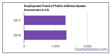 Public Address System Announcers in CA Employment Trend