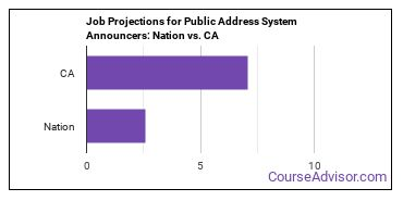 Job Projections for Public Address System Announcers: Nation vs. CA