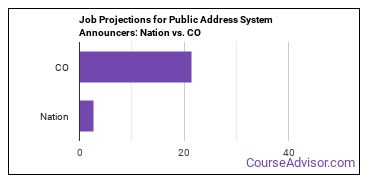 Job Projections for Public Address System Announcers: Nation vs. CO