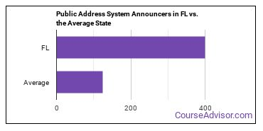 Public Address System Announcers in FL vs. the Average State