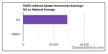 Public Address System Announcers Earnings: GA vs. National Average