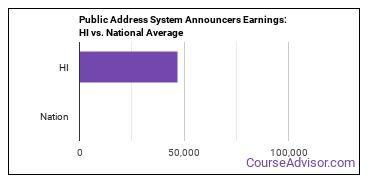 Public Address System Announcers Earnings: HI vs. National Average