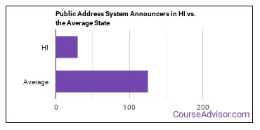 Public Address System Announcers in HI vs. the Average State