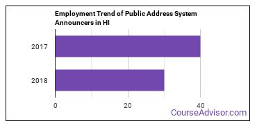 Public Address System Announcers in HI Employment Trend