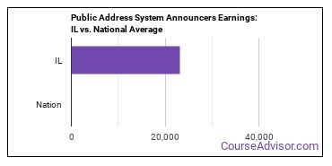 Public Address System Announcers Earnings: IL vs. National Average