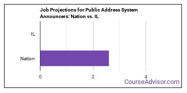 Job Projections for Public Address System Announcers: Nation vs. IL