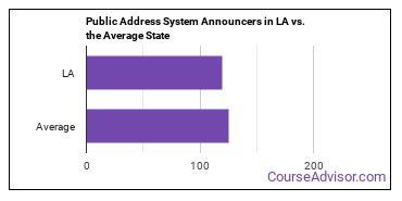 Public Address System Announcers in LA vs. the Average State