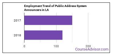 Public Address System Announcers in LA Employment Trend