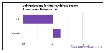 Job Projections for Public Address System Announcers: Nation vs. LA