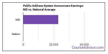 Public Address System Announcers Earnings: MD vs. National Average