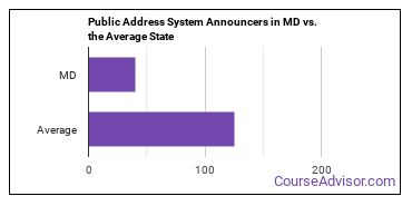 Public Address System Announcers in MD vs. the Average State