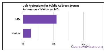 Job Projections for Public Address System Announcers: Nation vs. MD