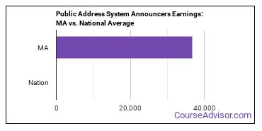 Public Address System Announcers Earnings: MA vs. National Average