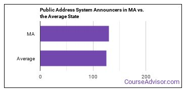 Public Address System Announcers in MA vs. the Average State
