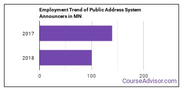 Public Address System Announcers in MN Employment Trend