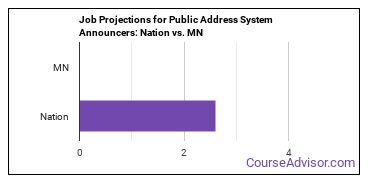 Job Projections for Public Address System Announcers: Nation vs. MN