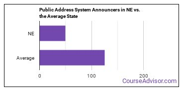Public Address System Announcers in NE vs. the Average State