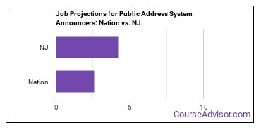 Job Projections for Public Address System Announcers: Nation vs. NJ