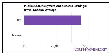 Public Address System Announcers Earnings: NY vs. National Average