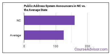 Public Address System Announcers in NC vs. the Average State