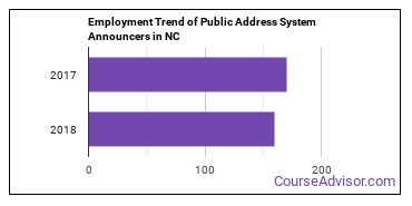 Public Address System Announcers in NC Employment Trend