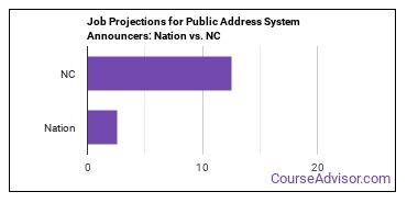 Job Projections for Public Address System Announcers: Nation vs. NC