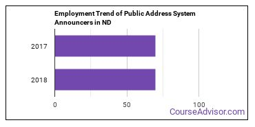 Public Address System Announcers in ND Employment Trend