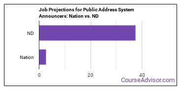 Job Projections for Public Address System Announcers: Nation vs. ND