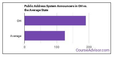 Public Address System Announcers in OH vs. the Average State