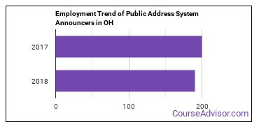 Public Address System Announcers in OH Employment Trend