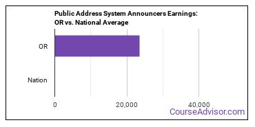 Public Address System Announcers Earnings: OR vs. National Average
