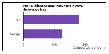 Public Address System Announcers in OR vs. the Average State