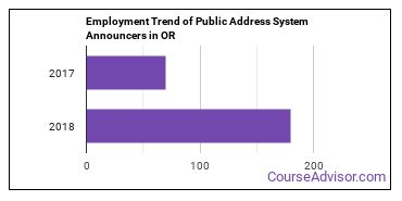 Public Address System Announcers in OR Employment Trend