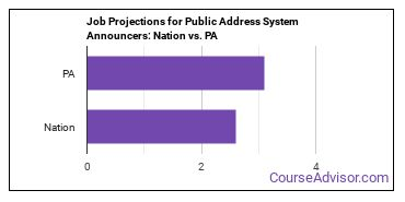 Job Projections for Public Address System Announcers: Nation vs. PA