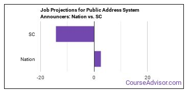 Job Projections for Public Address System Announcers: Nation vs. SC