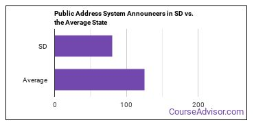 Public Address System Announcers in SD vs. the Average State