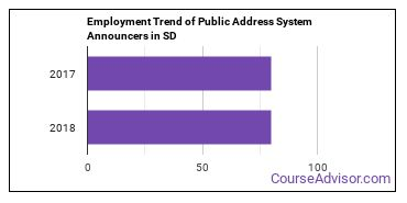 Public Address System Announcers in SD Employment Trend