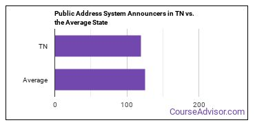 Public Address System Announcers in TN vs. the Average State