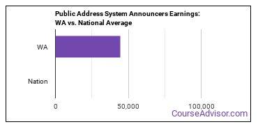 Public Address System Announcers Earnings: WA vs. National Average