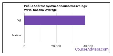 Public Address System Announcers Earnings: WI vs. National Average