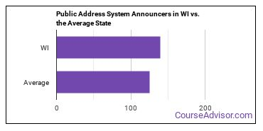 Public Address System Announcers in WI vs. the Average State